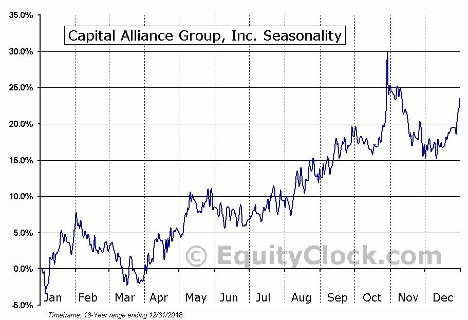 Capital Alliance Group, Inc. (TSE:MBA) Seasonal Chart