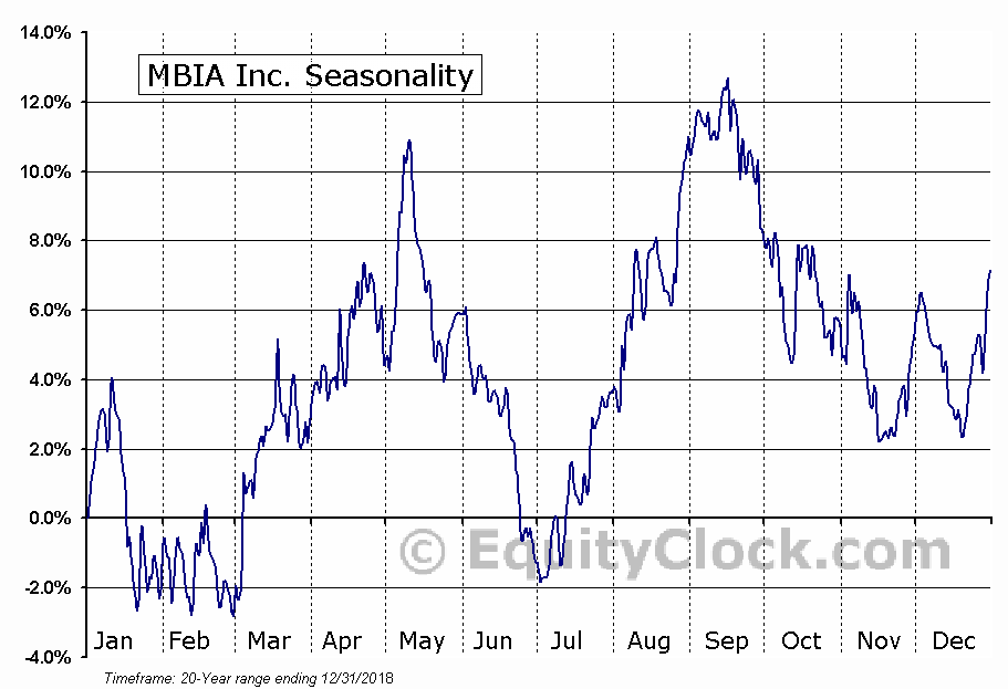 MBIA Inc.  (NYSE:MBI) Seasonal Chart