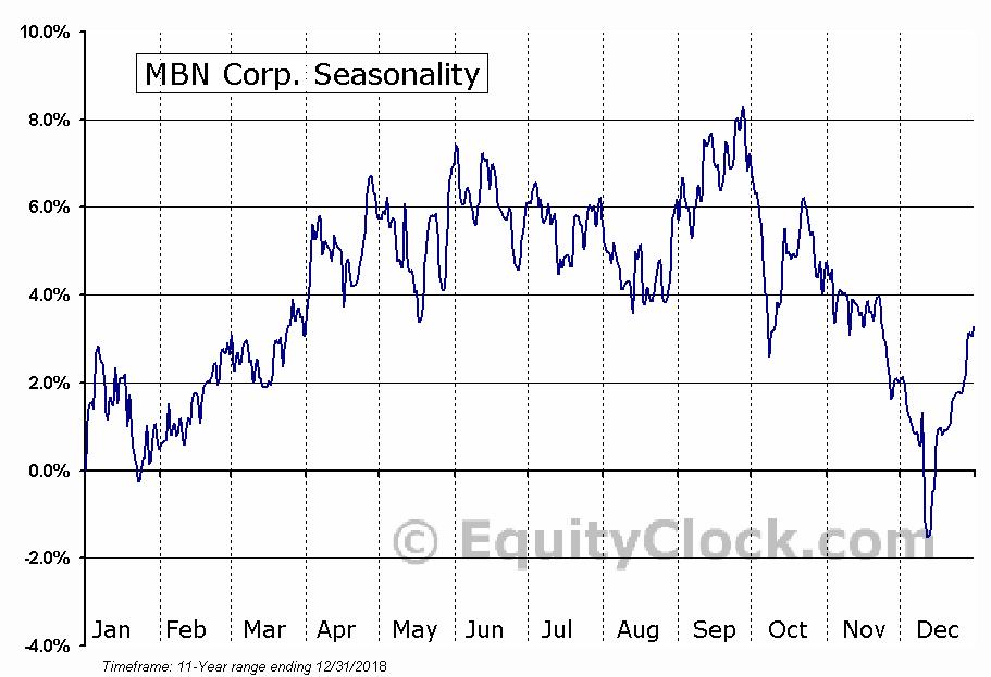 MBN Corp. (TSE:MBN) Seasonal Chart