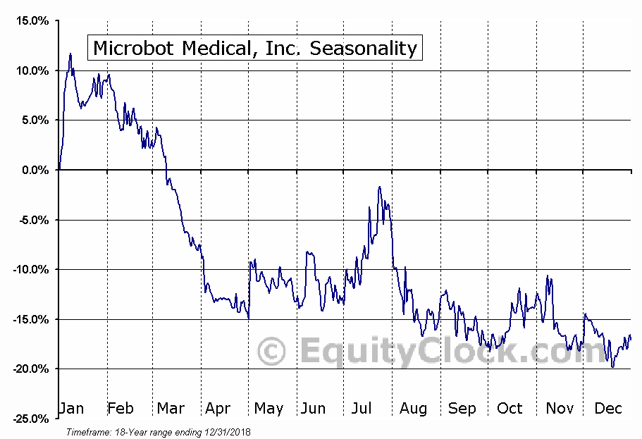 Microbot Medical, Inc. (NASD:MBOT) Seasonal Chart