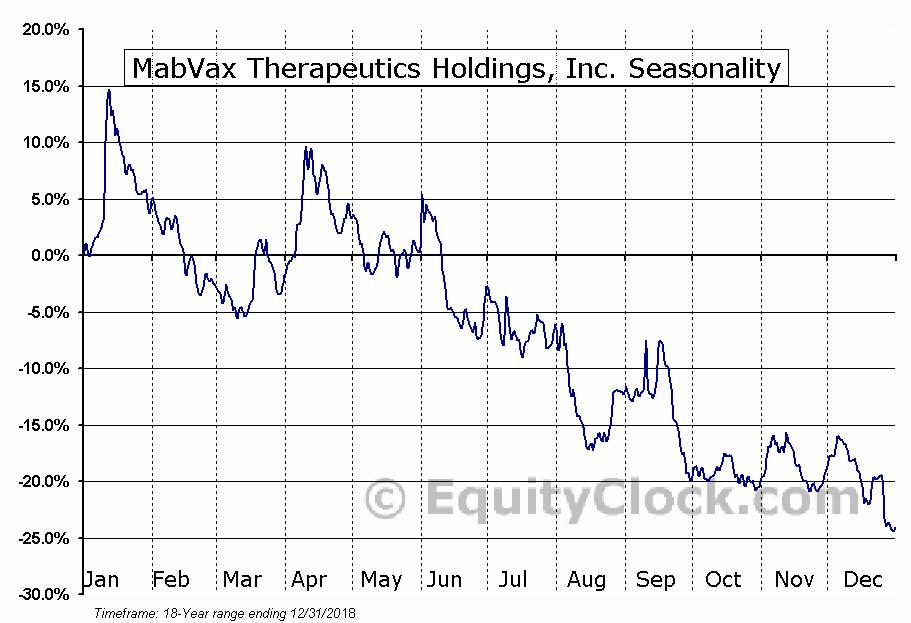 MabVax Therapeutics Holdings, Inc. (NASD:MBVX) Seasonal Chart