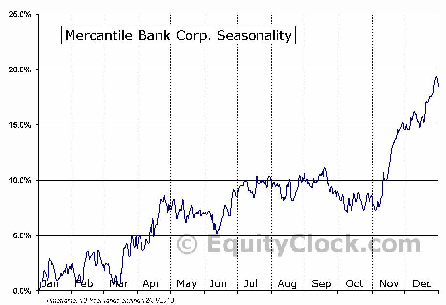 Mercantile Bank Corp. (NASD:MBWM) Seasonal Chart