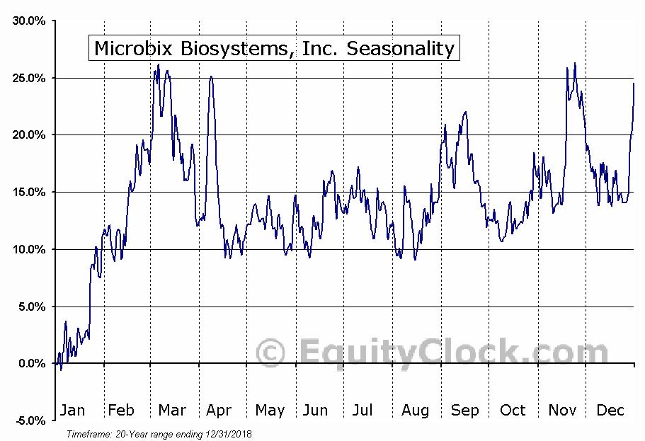 Microbix Biosystems (TSE:MBX) Seasonal Chart