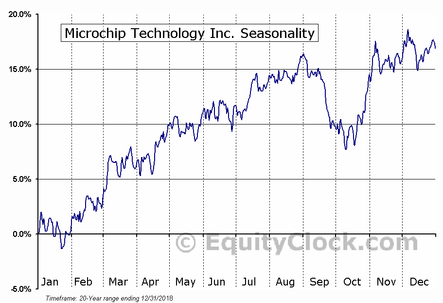 Microchip Technology Inc.  (NASDAQ:MCHP) Seasonal Chart