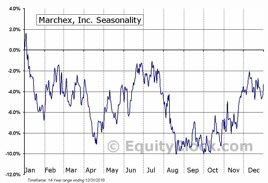Marchex, Inc. (NASD:MCHX) Seasonal Chart