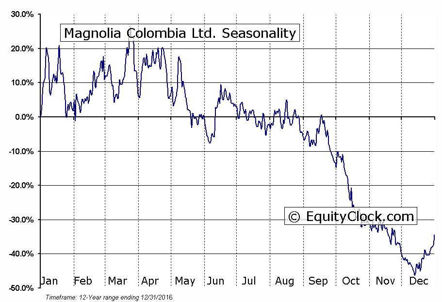 Magnolia Colombia Ltd. (TSXV:MCO) Seasonal Chart