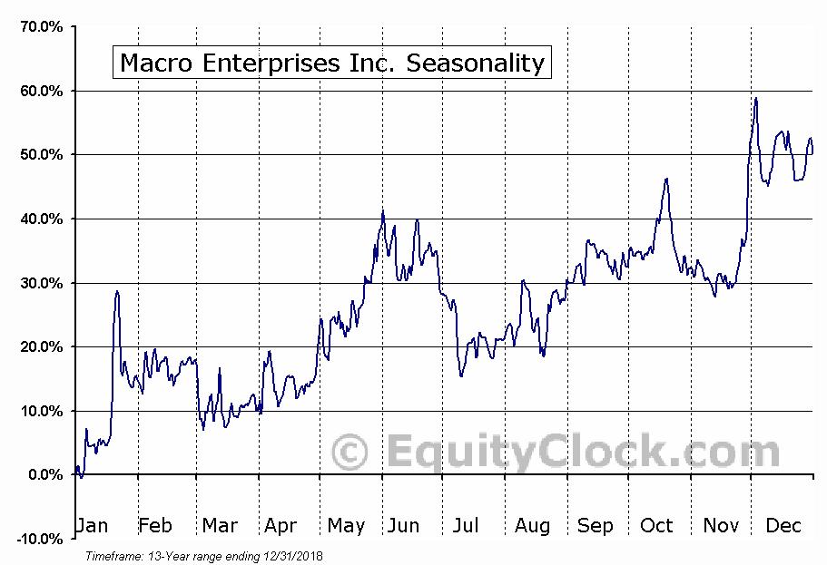 Macro Enterprises Inc. (TSXV:MCR) Seasonal Chart