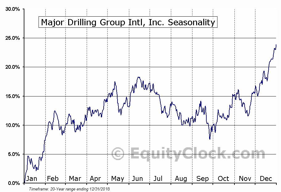 Major Drilling Group Int'l Inc.  (TSE:MDI) Seasonal Chart