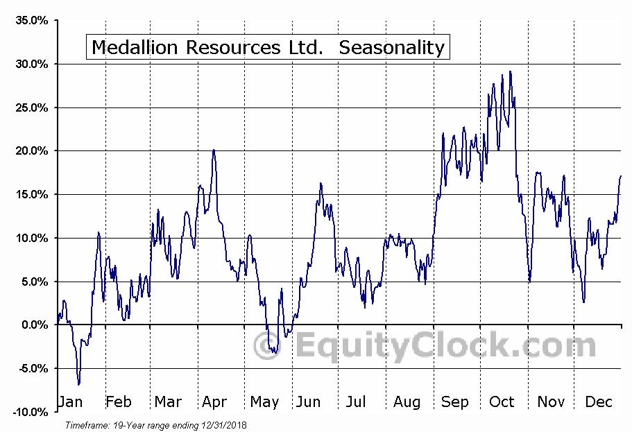 Medallion Resources Ltd. (TSXV:MDL) Seasonal Chart