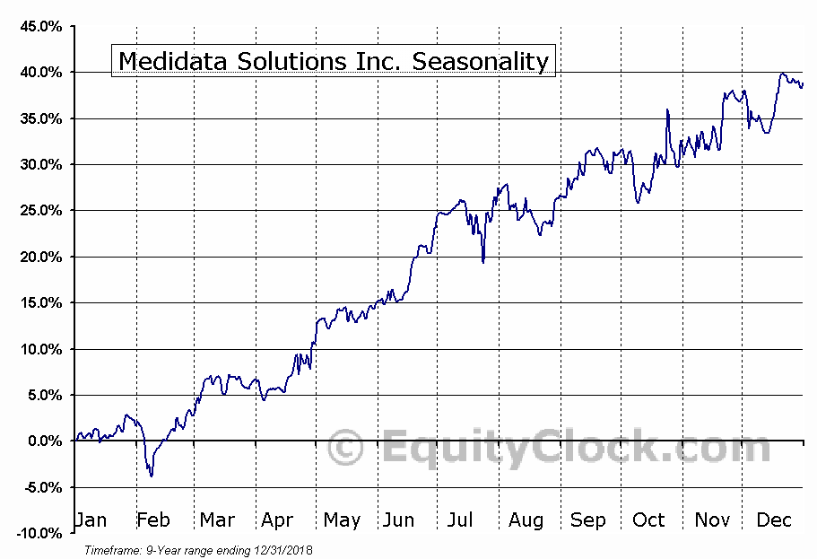 Medidata Solutions Inc. (NASD:MDSO) Seasonal Chart