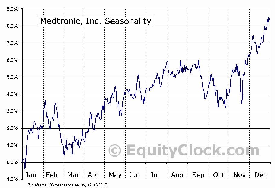 Medtronic, Inc.  (NYSE:MDT) Seasonal Chart