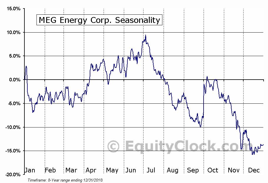 MEG Energy (TSE:MEG) Seasonal Chart