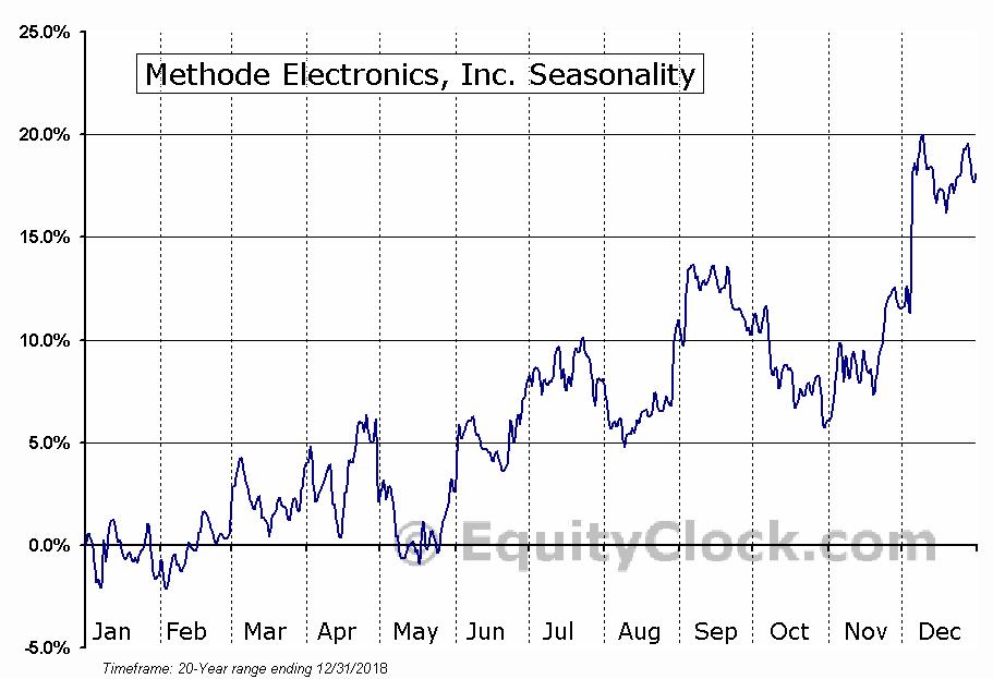 Methode Electronics, Inc. (NYSE:MEI) Seasonal Chart