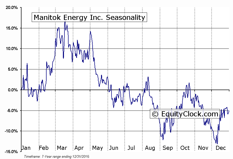 Manitok Energy Inc. (TSXV:MEI) Seasonal Chart