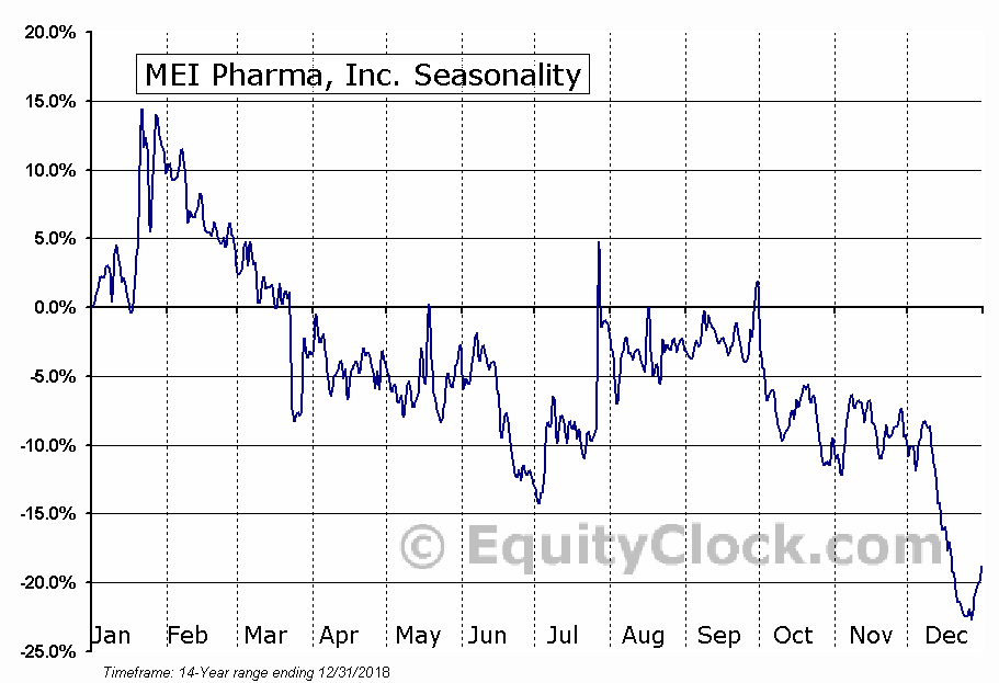 MEI Pharma, Inc. (NASD:MEIP) Seasonal Chart