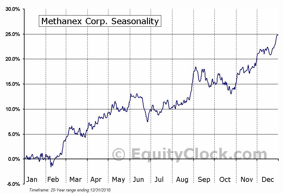 Methanex Corp. (NASD:MEOH) Seasonal Chart