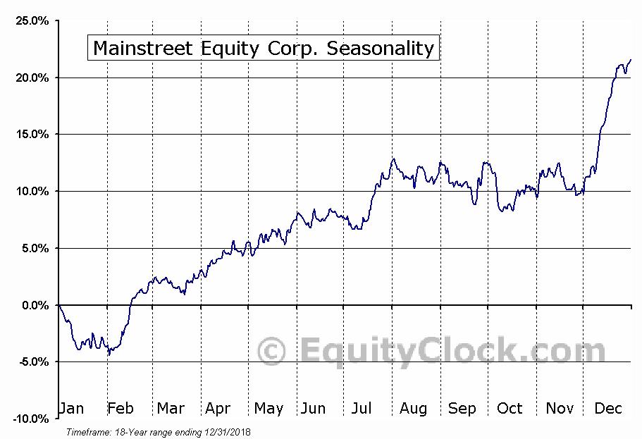 Mainstreet Equity Corp. (TSE:MEQ) Seasonal Chart