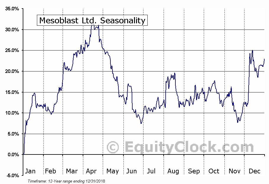 Mesoblast Ltd. (NASD:MESO) Seasonal Chart