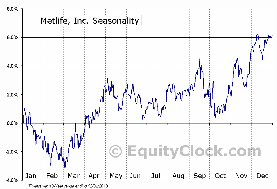 Metlife, Inc. (NYSE:MET) Seasonal Chart