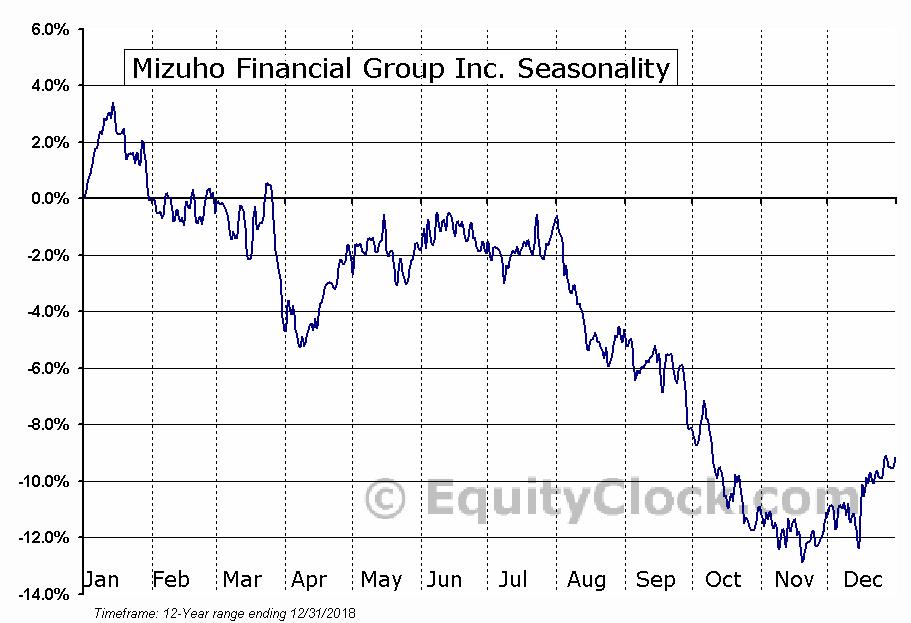 Mizuho Financial Group Inc. (NYSE:MFG) Seasonal Chart