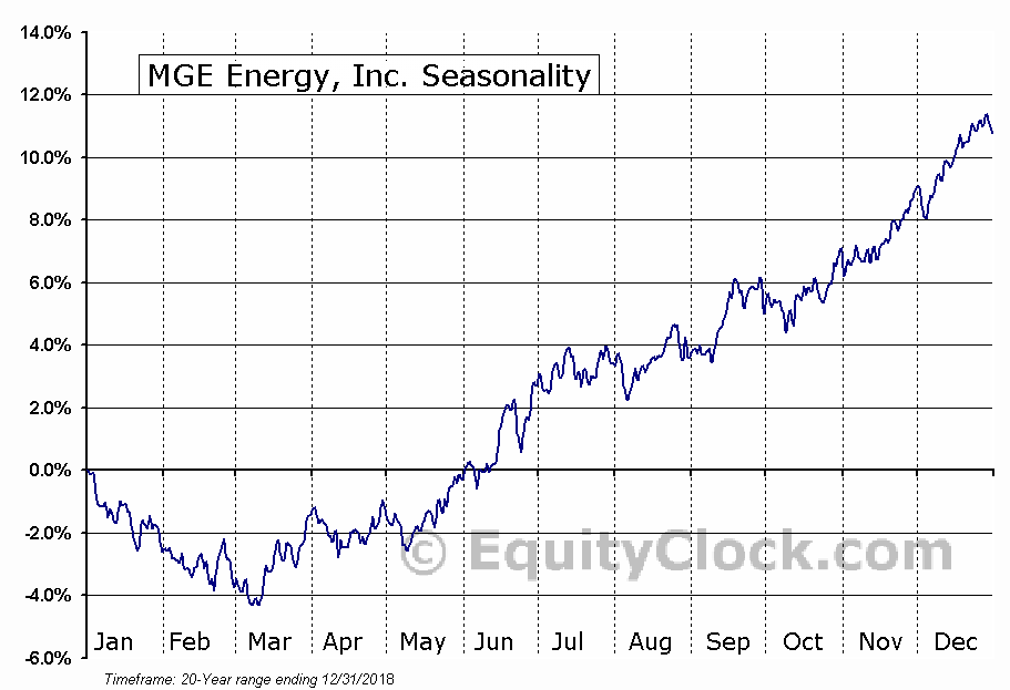 MGE Energy, Inc. (NASD:MGEE) Seasonal Chart