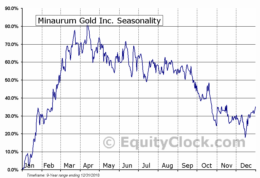 Minaurum Gold Inc. (TSXV:MGG) Seasonal Chart