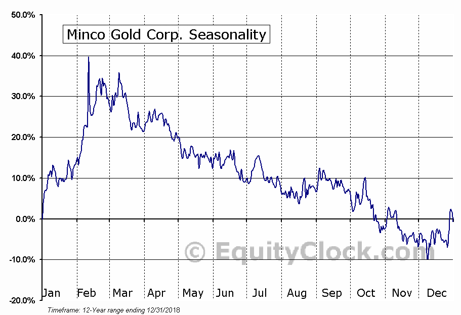 Minco Gold Corp. (OTCMKT:MGHCF) Seasonal Chart