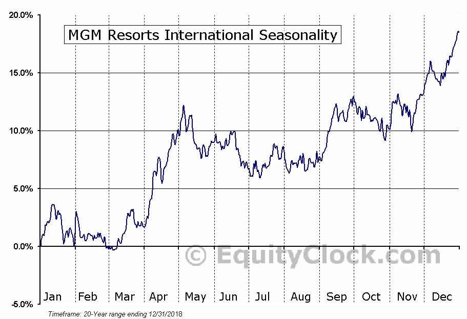 MGM Resorts International (NYSE:MGM) Seasonal Chart
