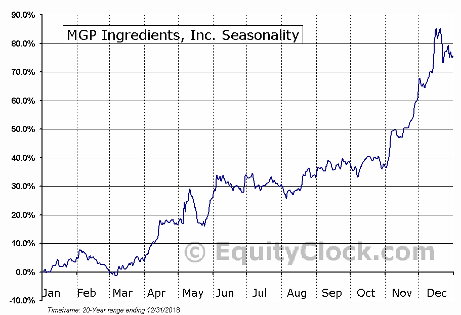 MGP Ingredients, Inc. (NASD:MGPI) Seasonal Chart