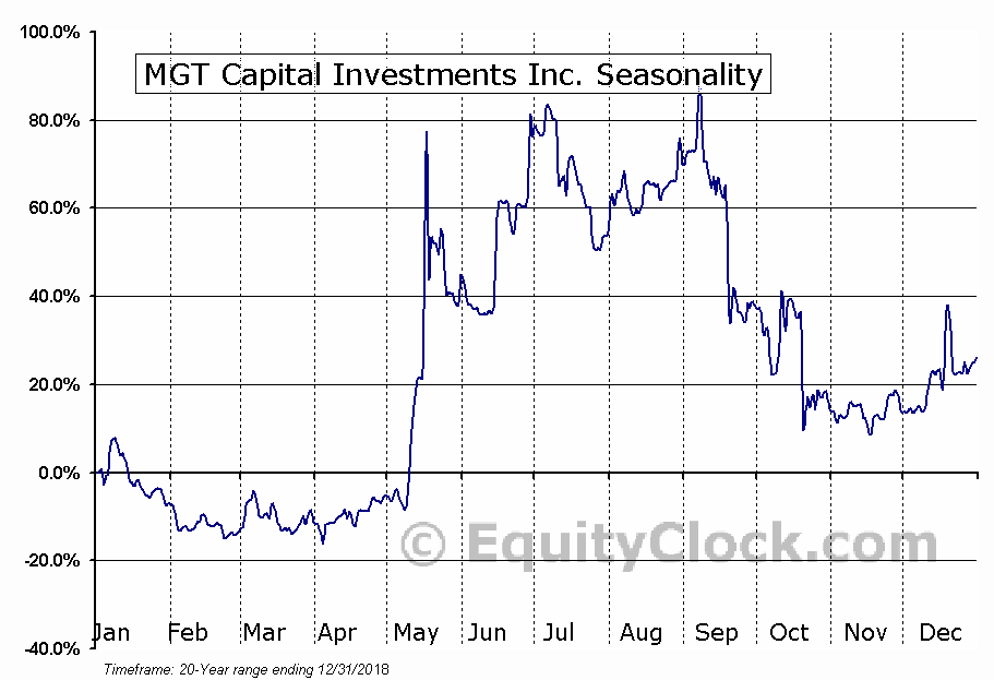 MGT Capital Investments Inc. (OTCMKT:MGTI) Seasonal Chart
