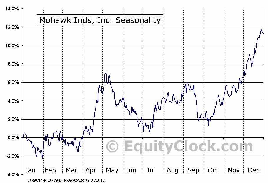 Mohawk Inds, Inc. (NYSE:MHK) Seasonal Chart