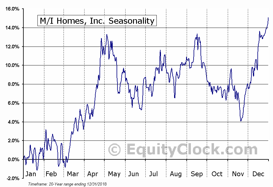 M-I Homes, Inc. (NYSE:MHO) Seasonal Chart
