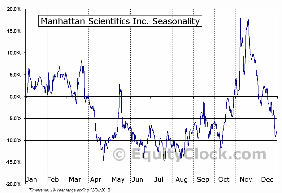 Manhattan Scientifics Inc. (OTCMKT:MHTX) Seasonal Chart