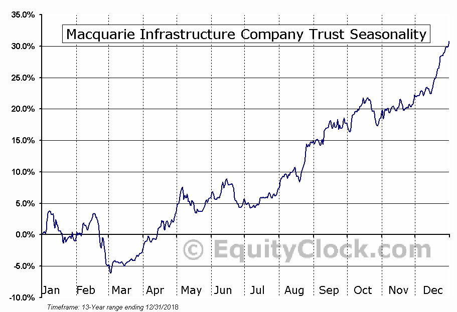 Macquarie Infrastructure Company (NYSE:MIC) Seasonal Chart
