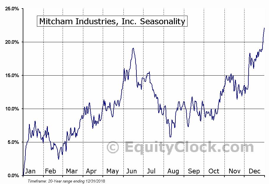 Mitcham Industries, Inc. (NASD:MIND) Seasonal Chart