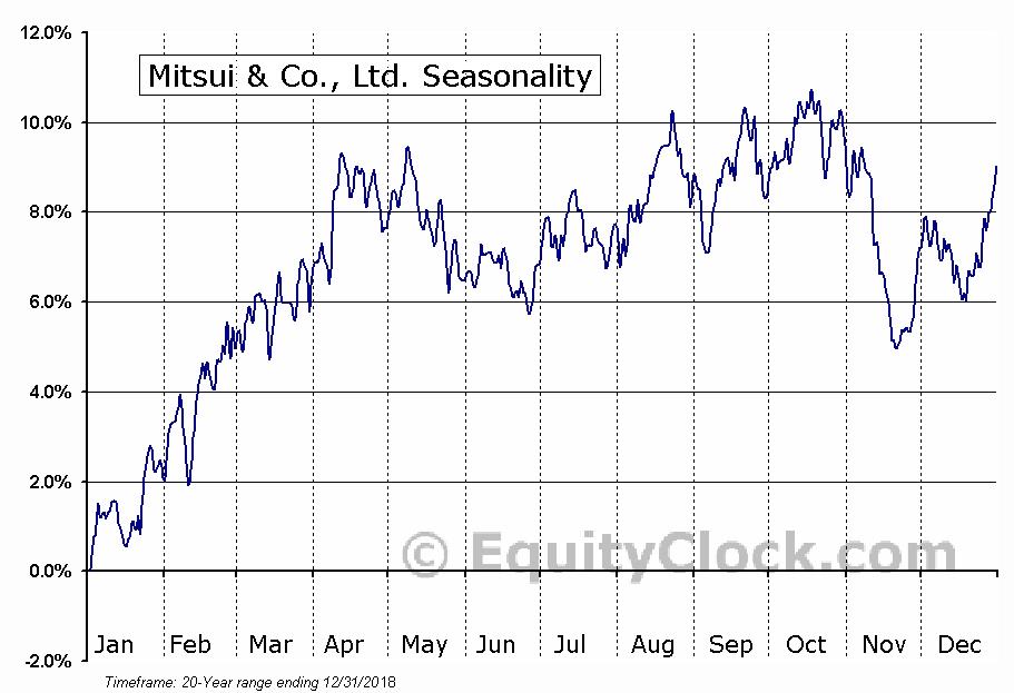 Mitsui & Co., Ltd. (OTCMKT:MITSY) Seasonal Chart