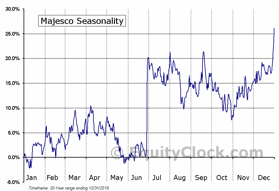 Majesco (AMEX:MJCO) Seasonal Chart