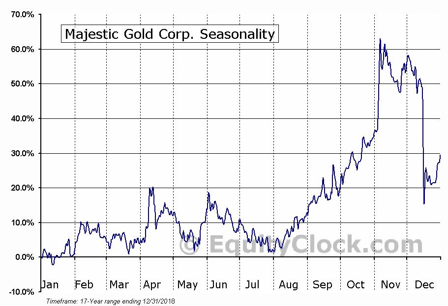 Majestic Gold Corp. (TSXV:MJS.V) Seasonal Chart