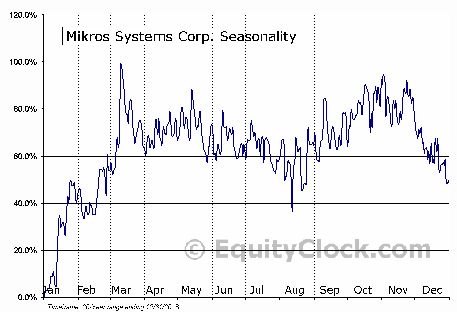 Mikros Systems Corp. (OTCMKT:MKRS) Seasonal Chart