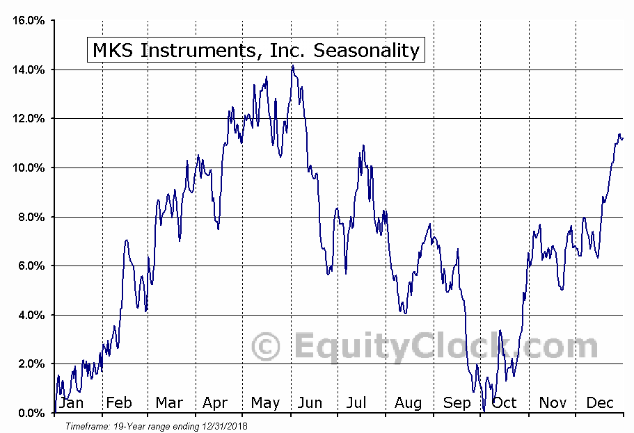 MKS Instruments, Inc. (NASD:MKSI) Seasonal Chart