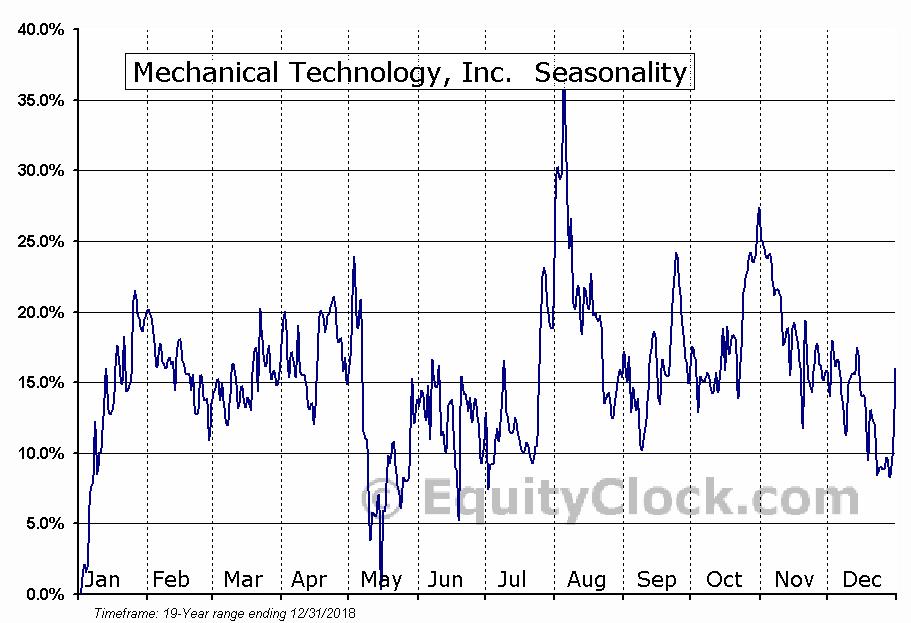Mechanical Technology, Inc. (OTCMKT:MKTY) Seasonal Chart