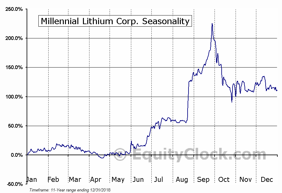 Millennial Lithium Corp. (TSXV:ML) Seasonal Chart