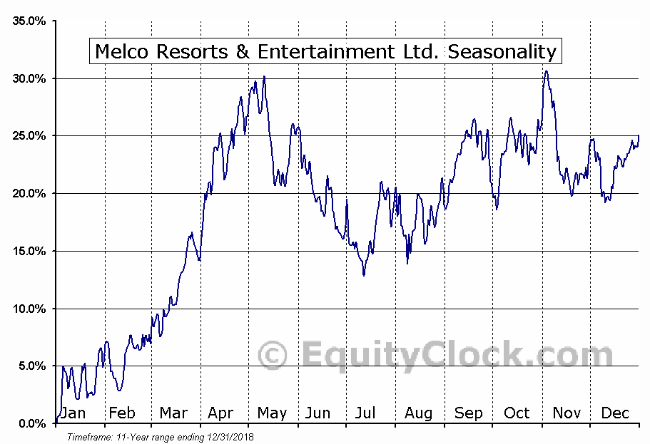 Melco Resorts & Entertainment Ltd. (NASD:MLCO) Seasonal Chart