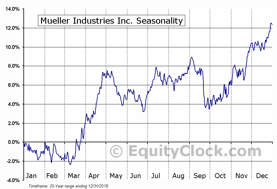 Mueller Industries Inc. (NYSE:MLI) Seasonal Chart
