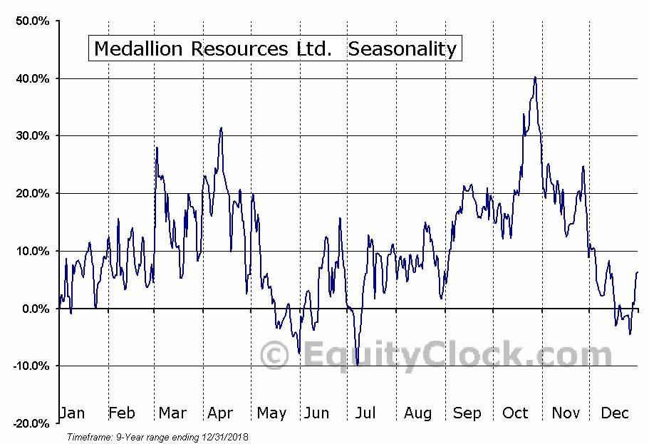 Medallion Resources Ltd. (OTCMKT:MLLOF) Seasonal Chart