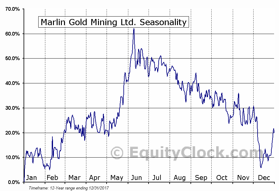 Marlin Gold Mining Ltd. (TSXV:MLN) Seasonal Chart