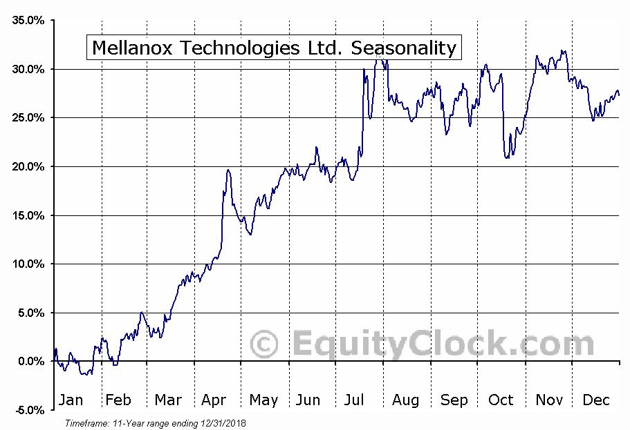 Mellanox Technologies Ltd. (NASD:MLNX) Seasonal Chart
