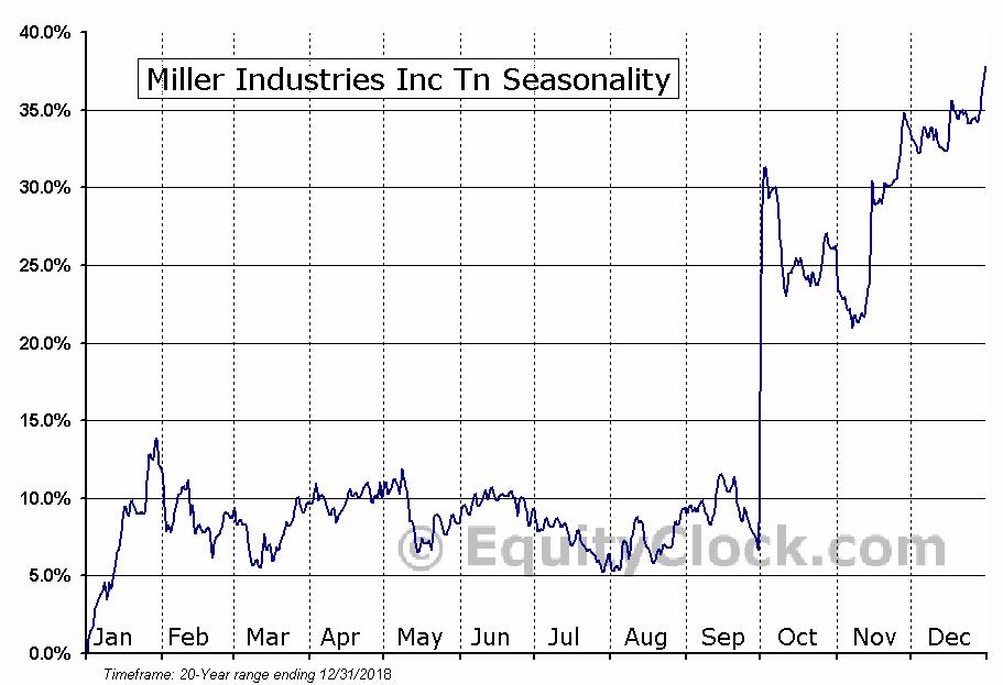 Miller Industries Inc Tn (NYSE:MLR) Seasonal Chart