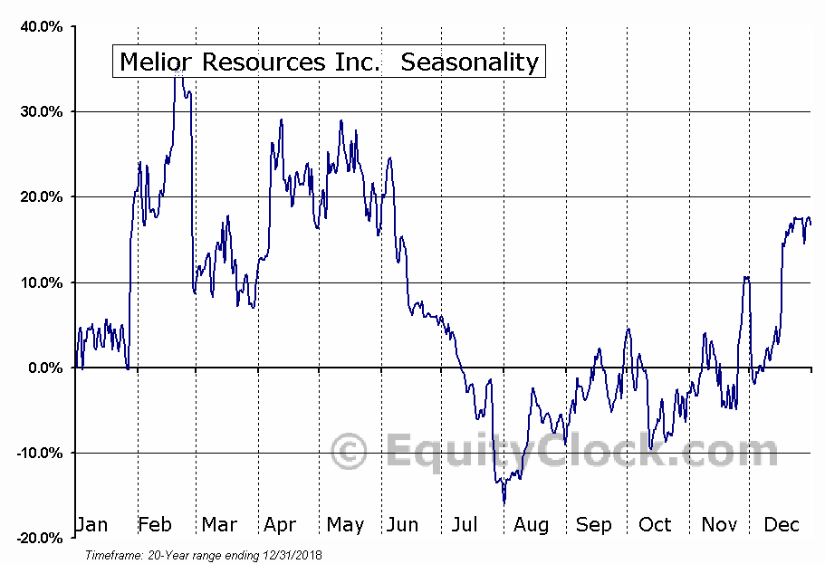 Melior Resources Inc. (TSXV:MLR) Seasonal Chart