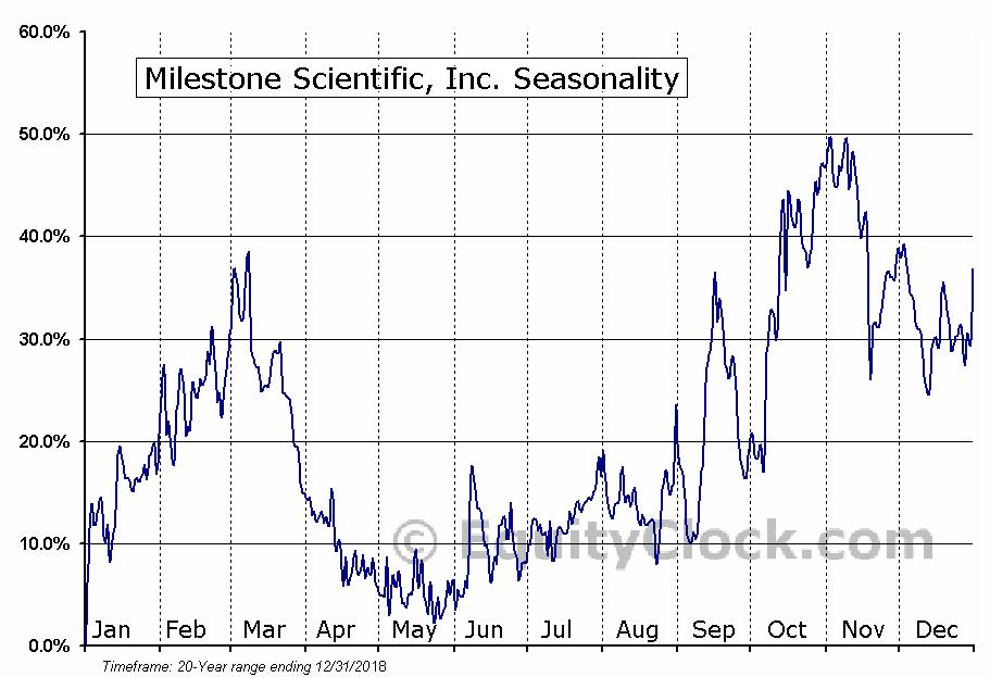 Milestone Scientific, Inc. (AMEX:MLSS) Seasonal Chart